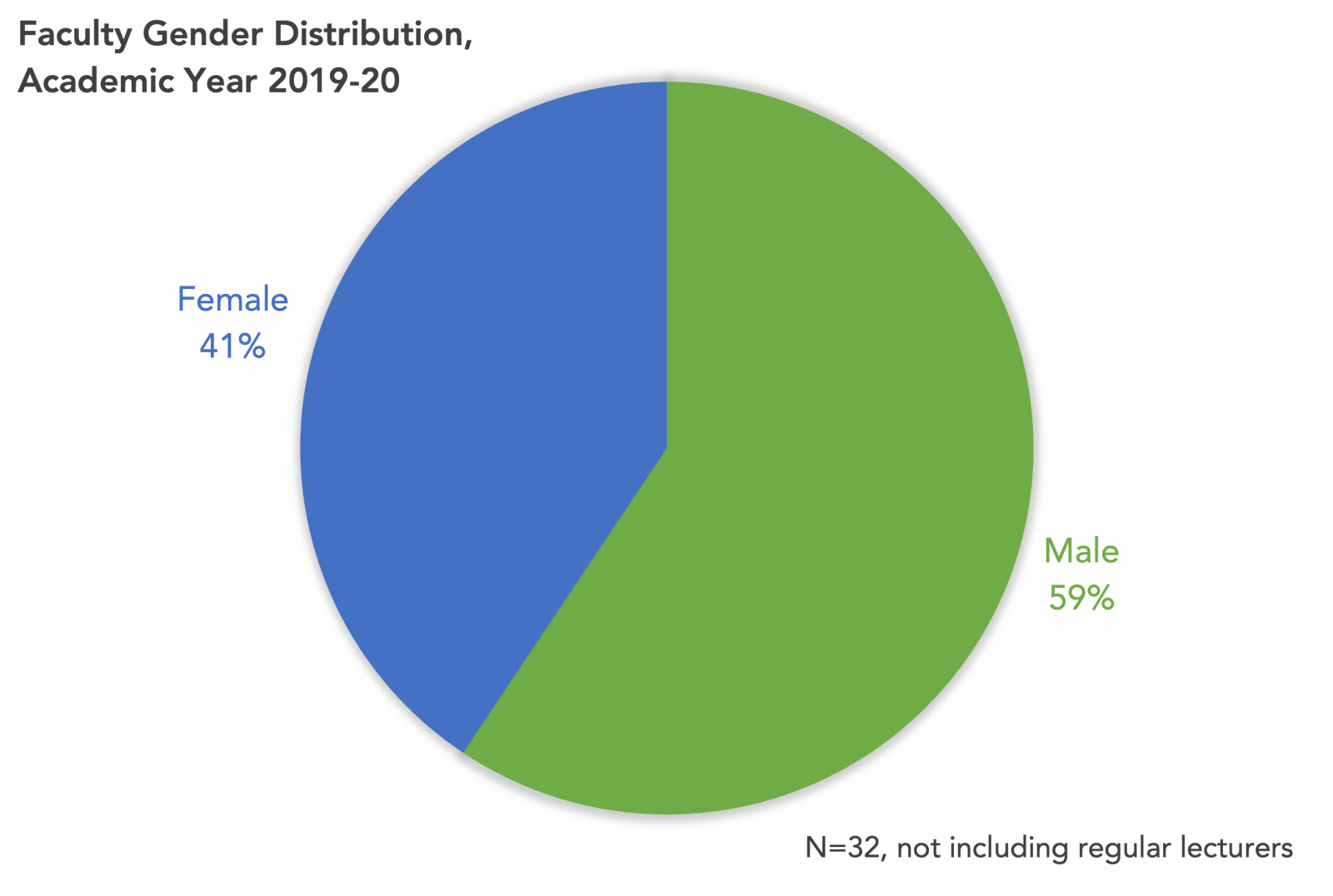 MOL Faculty Gender Distribution AY 2019-20