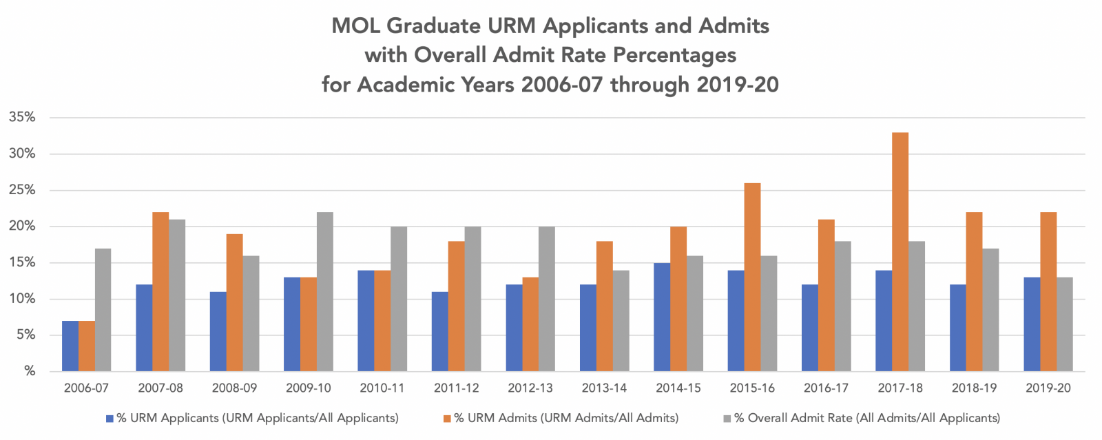 MOL Graduate URM Applicants and Admits with Overall Admit Rate Percentages for Academic Years 2006-07 through 2019-20