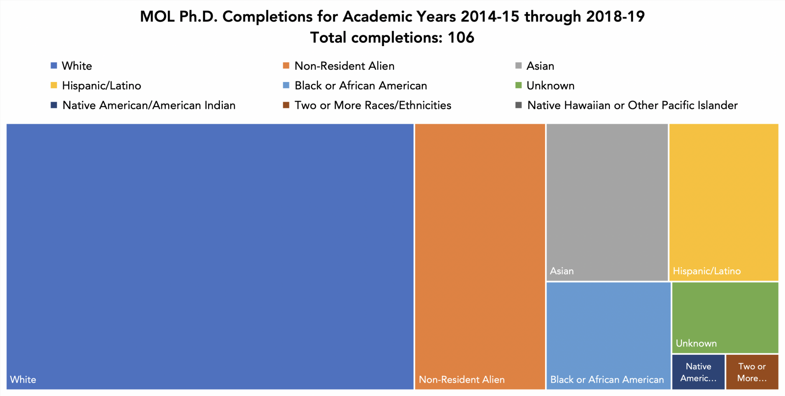 Ph.D. Completions for Academic Years 2014-15 through 2018-19