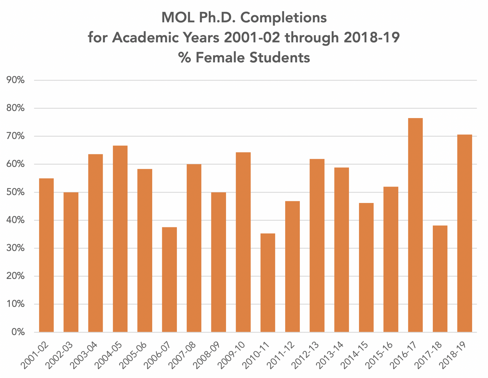 MOL Ph.D. Completions for Academic Years 2001-02 through 2018-19, % Female Students
