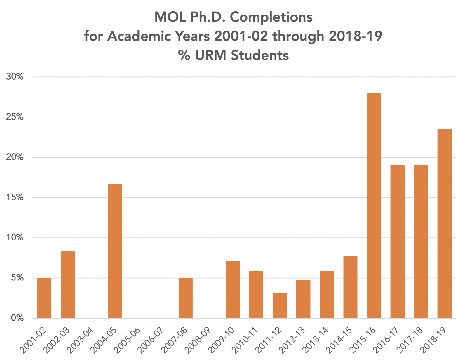 MOL Ph.D. Completions for Academic Years 2001-02 through 2018-19, % URM Students